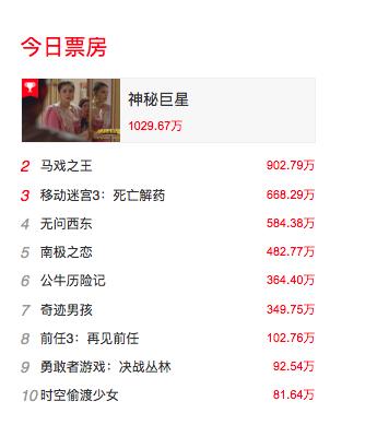春节档之前看什么?1月总票房已达49亿 超去年同期!