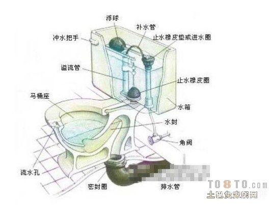 抽水马桶由以下主要部分组成:进水管、出水管、渗水管、水塞(进水和出水)、浮球、放水旋钮及杠杆。一定要弄清以上各部件在工作中的作用。   以下为抽水马桶(水箱)的工作原理,仅供参考:   放水时,扳动放水旋钮,旋钮通过杠杆将出水塞拉起。这样水箱的水就会放出。水被放出后,出水塞落下,堵住出水口。此时,浮球也因水面下降,处在水箱底部。而浮球的下落,带动杠杆将进水塞拉起,而使水进入水箱内。随着水面的上升,浮球也会因浮力逐渐升高,直至通过杠杆将进水塞压下,堵住进水口。这样水箱内又盛满水。想一想,可调旋钮的作用是什么