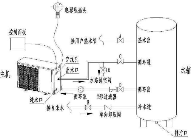 空气能热水器详细安装步骤 空气能热水器的主机安装