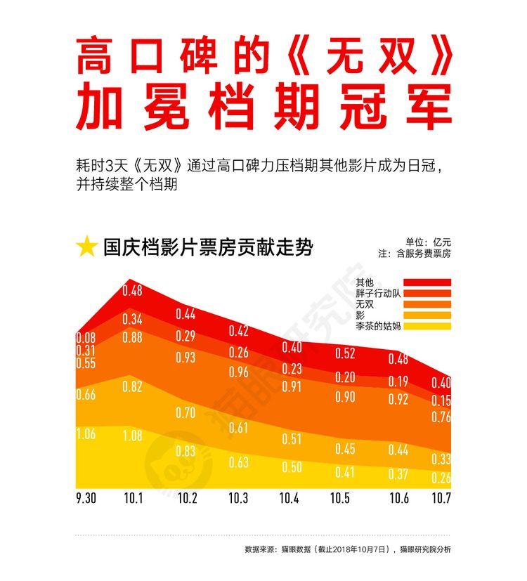 猫眼国庆数据图20181008-06.jpg