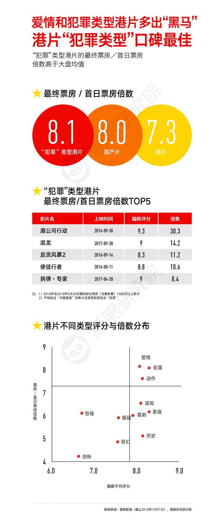 猫眼国庆数据图20181008-08.jpg
