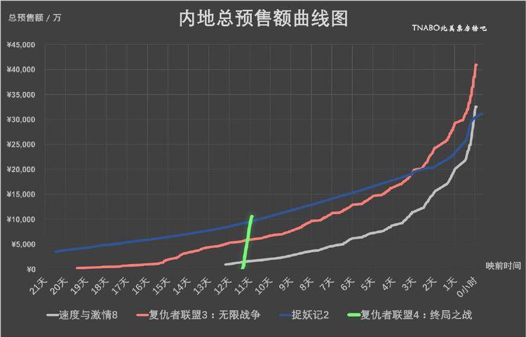 《复联4》10小时预售票房破1亿,刷新中国影史最快纪录  第5张