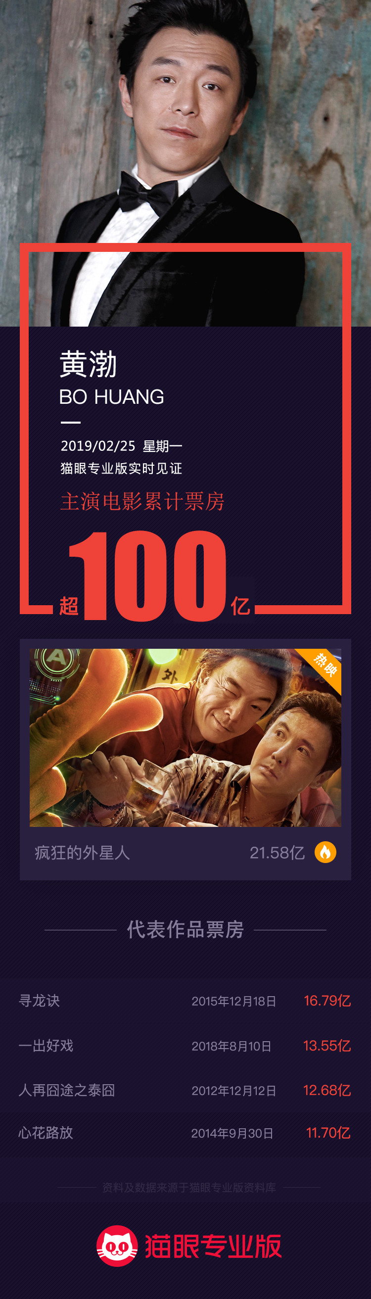 黄渤主演电影票房破100亿,中国影史百亿影人再添一员!