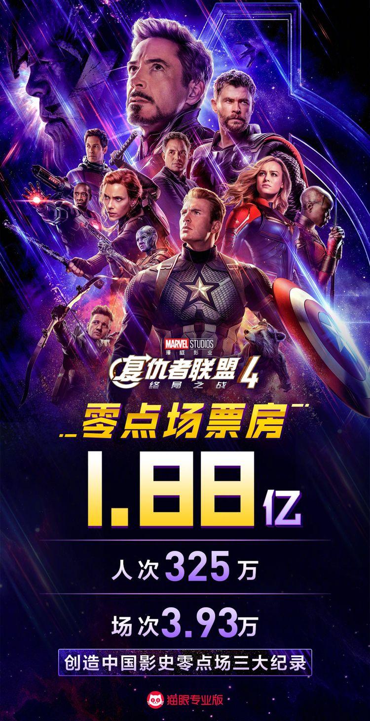 复联4首日票房大爆5.4亿,超速度与激情8,仅次于捉妖记2  第5张