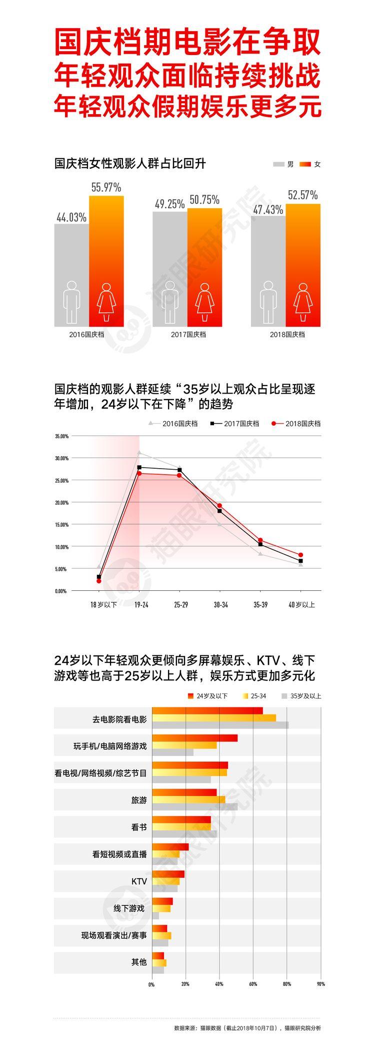 猫眼国庆数据图20181008-09.jpg