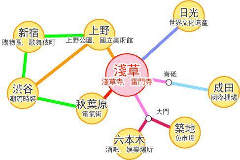 东京游玩简要地图