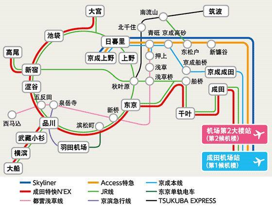 成田机场出发的交通手段