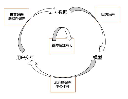 图1 广告系统中的反馈环路,各种偏差被不断循环累积