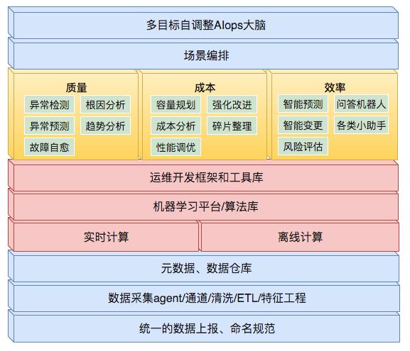 图1 AIOps能力框架图