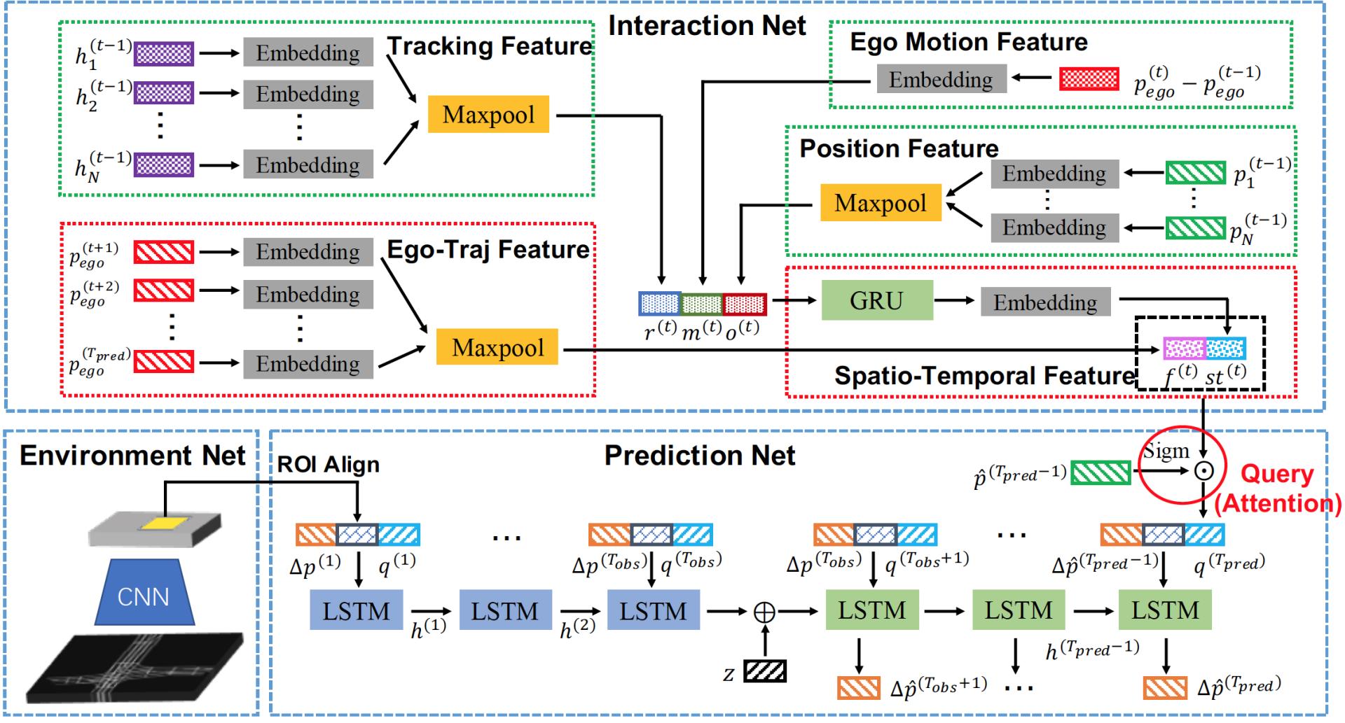 图2 基于世界模型的预测算法