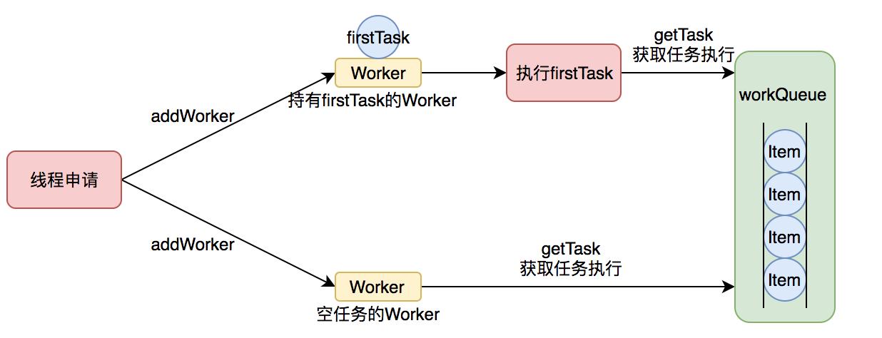 图7 Worker 执行任务