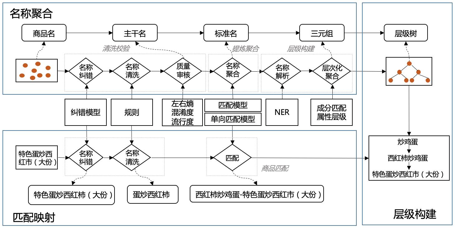 图1 商品名标准化整体方案