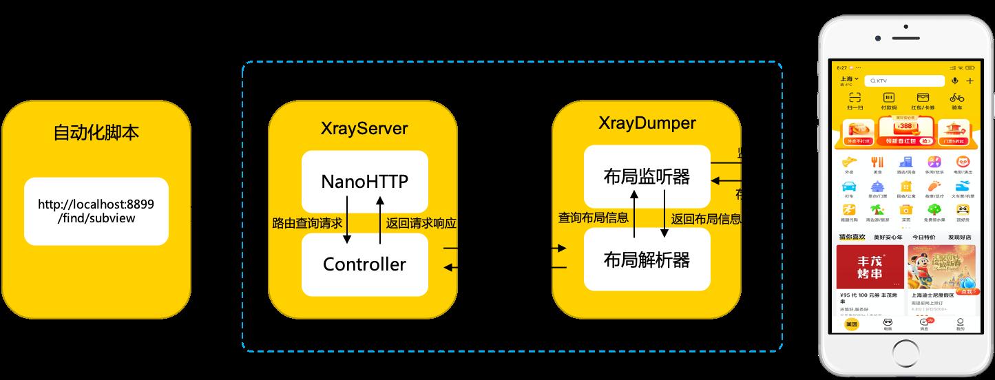 图9-XraySDK功能结构示意图