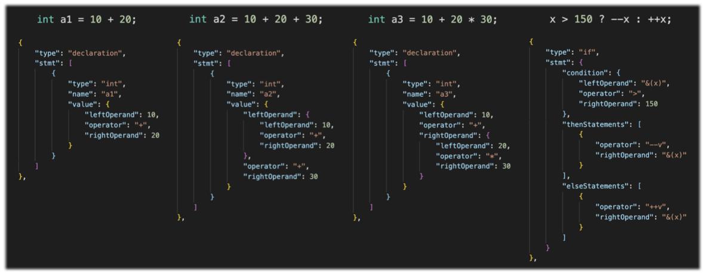 图4 简单逻辑的代码与DSL示例