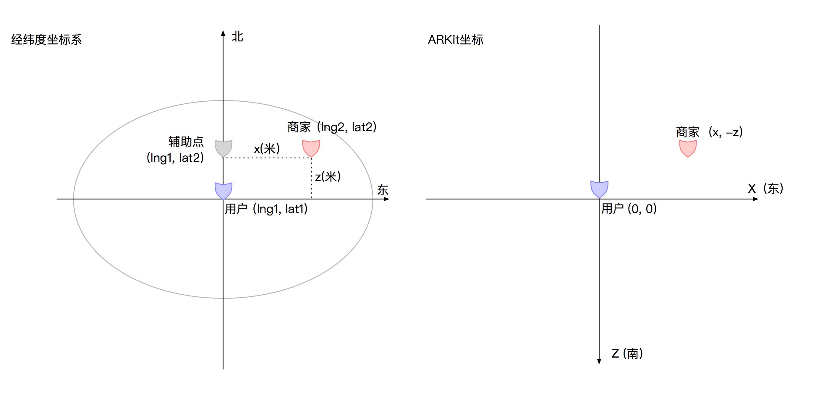 图6 经纬度转换为坐标