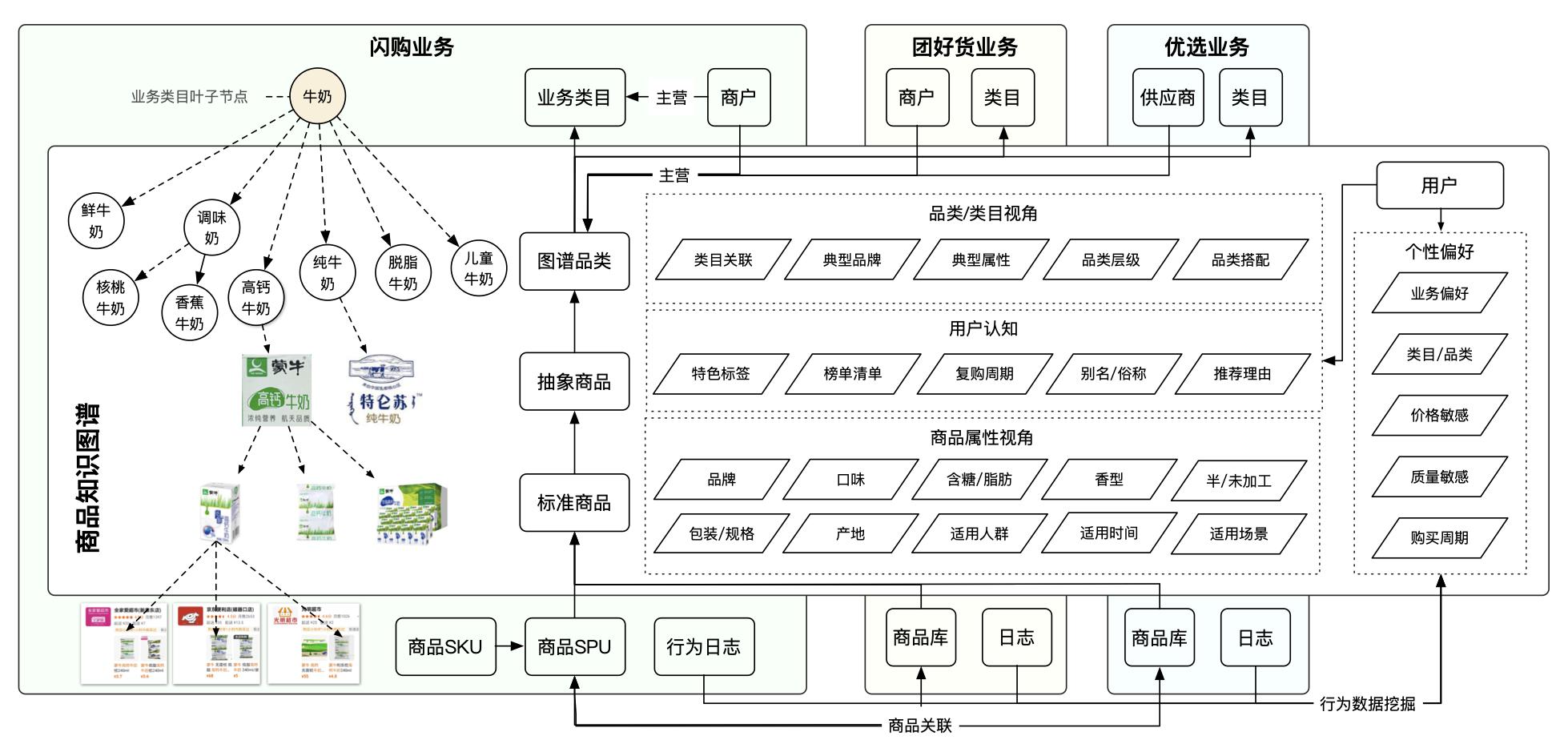 图4 商品知识图谱体系