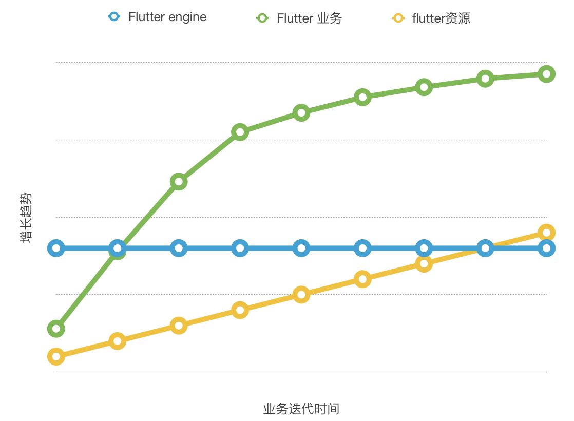 图3 Flutter各资源大小变化的趋势图