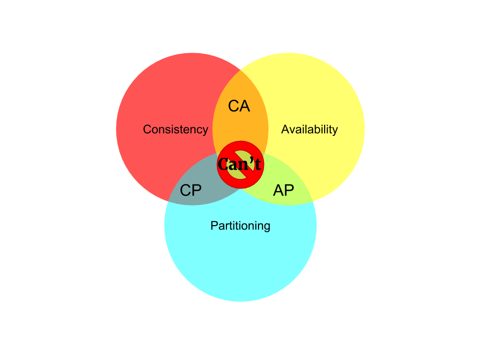 CAP-theorem.png