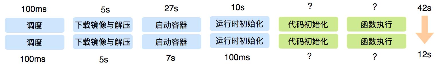 图9 镜像启动优化成果