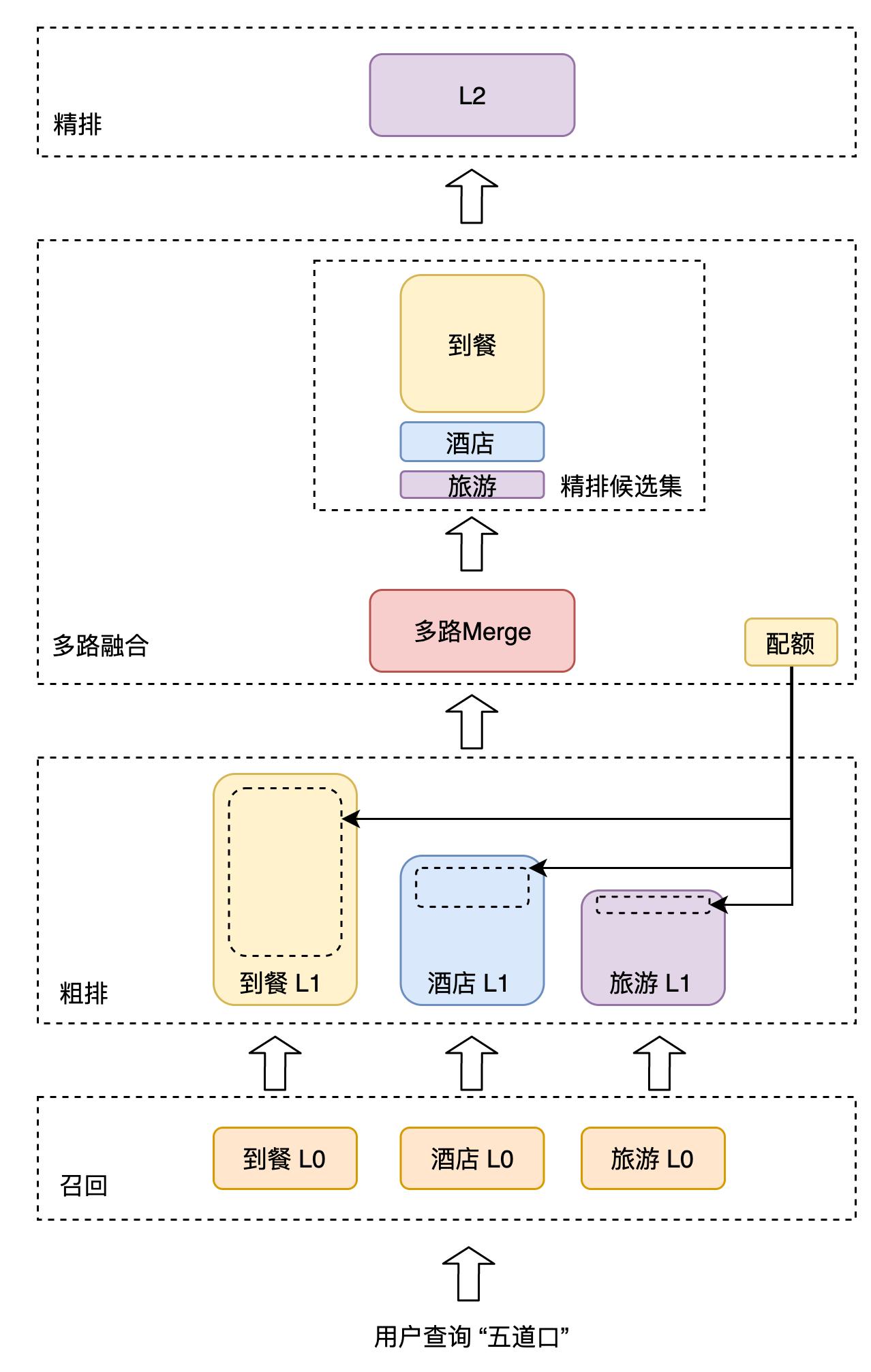 图3 多路融合过程