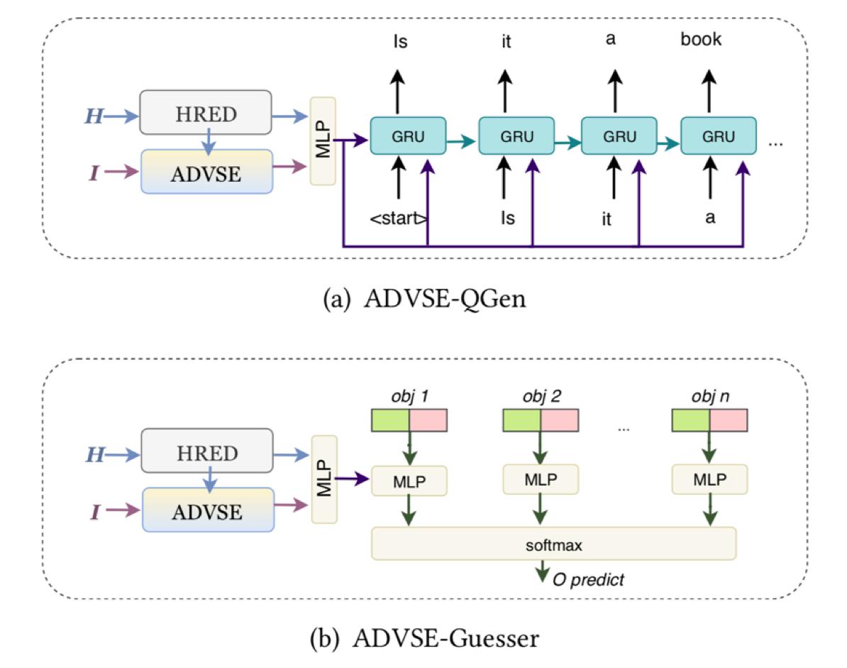 图3 响应驱动的视觉状态估计器用于问题生成和回答示意图