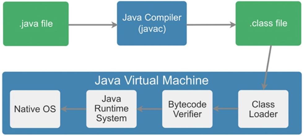 图1 Java运行示意图