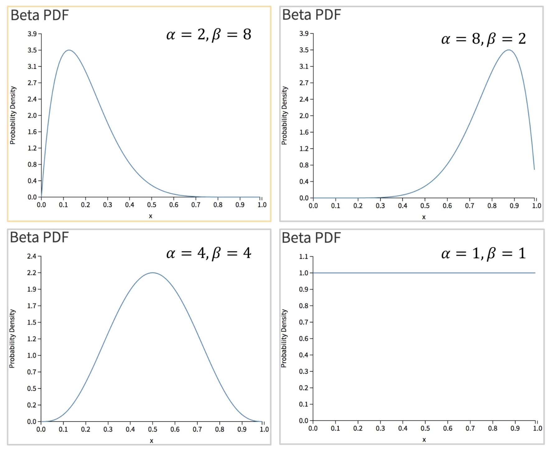 图10 不同参数的Beta分布