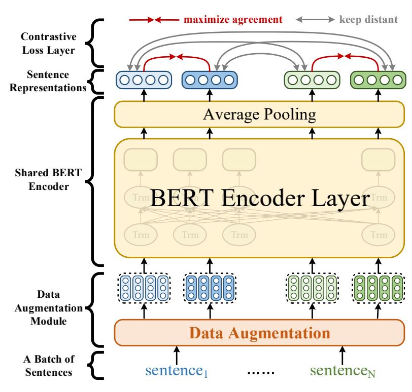 图3 ConSERT的基本框架