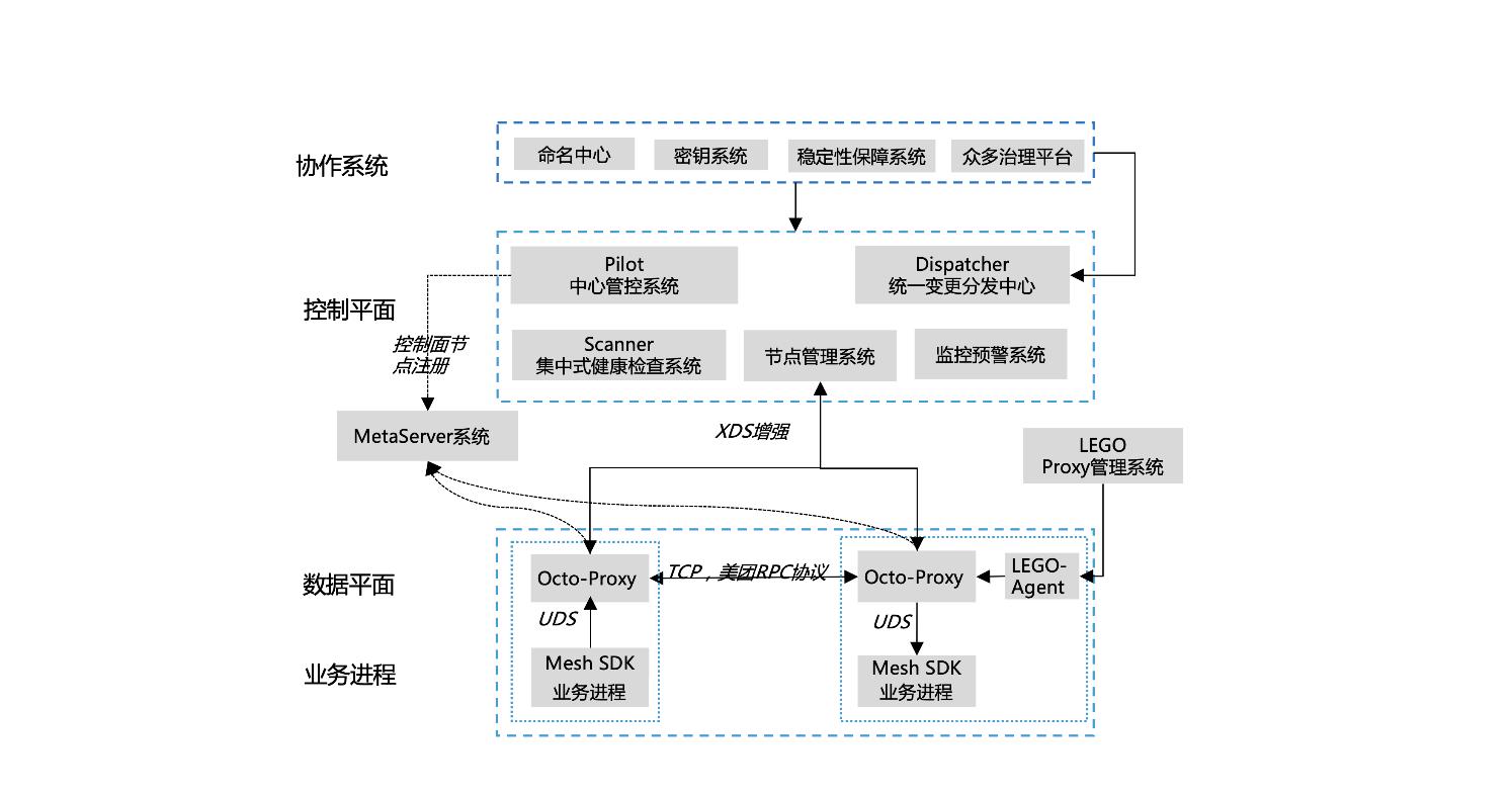 图1 整体架构四个组成部分:基础设施、控制平面、数据平面和运维系统