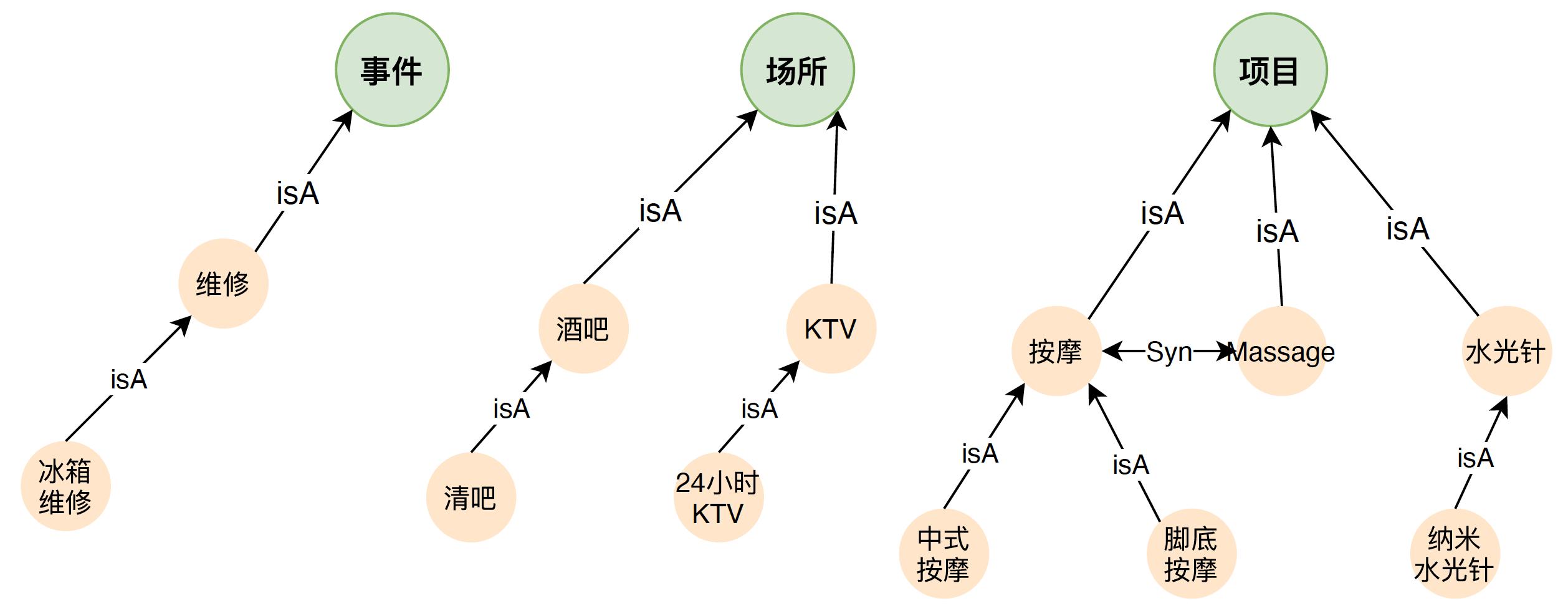 图4 上下位、同义关系示例