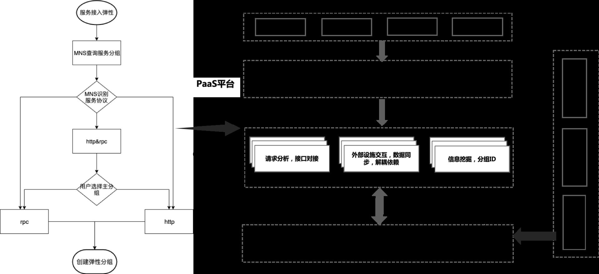 图16 命名服务支持弹性伸缩