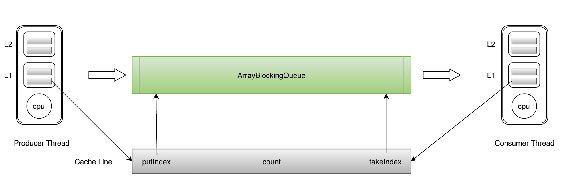 图4 ArrayBlockingQueue伪共享示意图