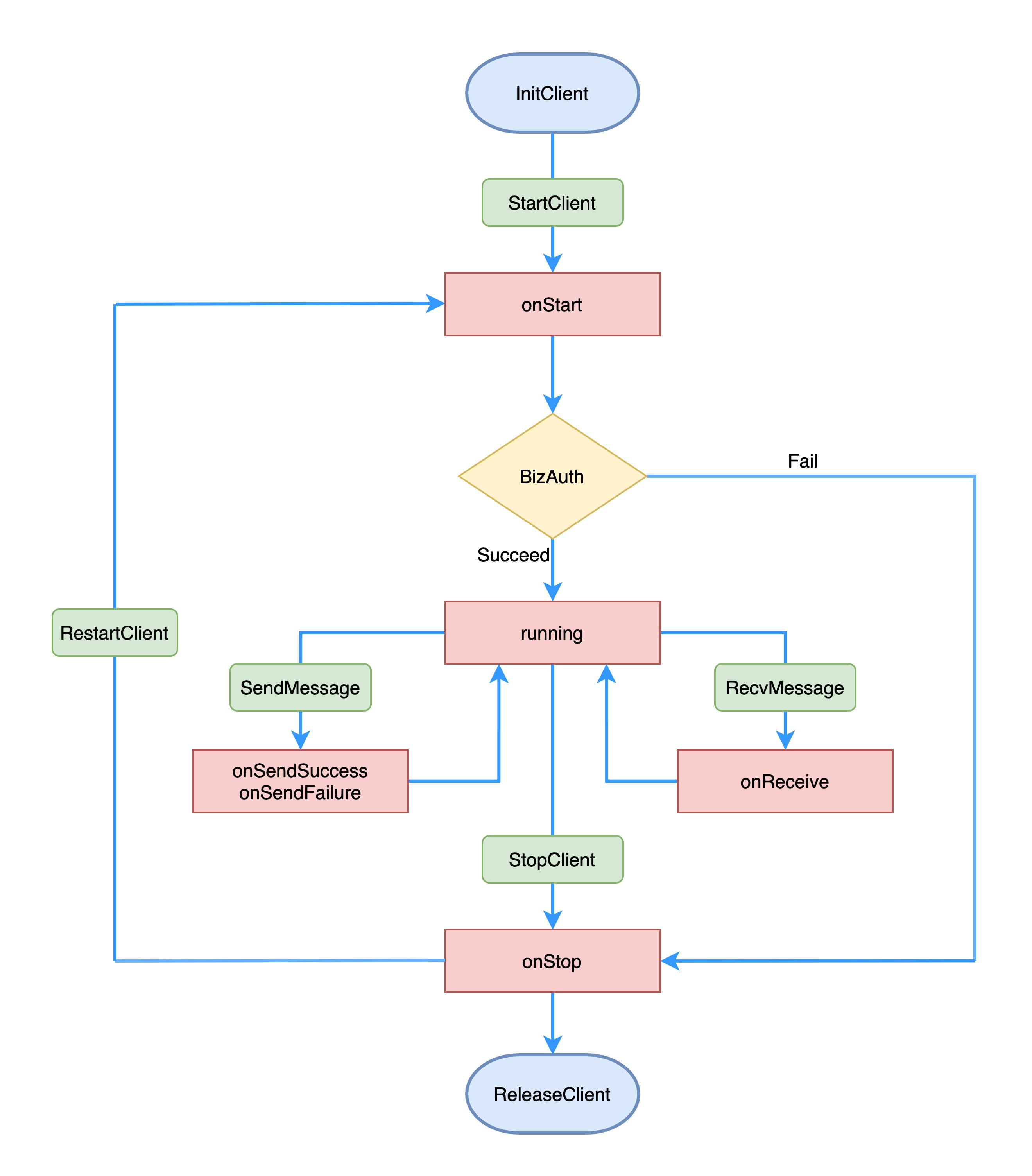 图6 PikeClient生命周期图