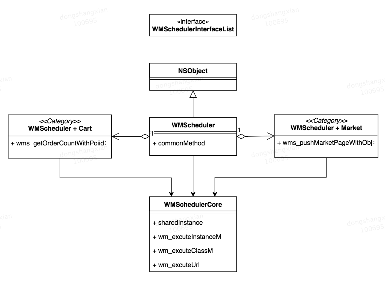 图3-1 Category+NSInvocation的UML图