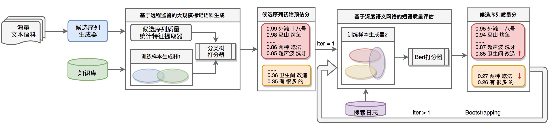 图3 一种适用于垂直领域的新词自动挖掘方法