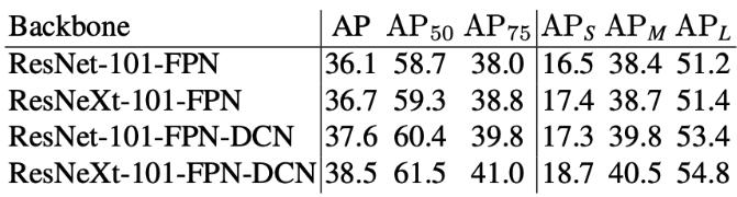 图7. CenterMask-FCOS在 COCO test-dev数据集上的性能