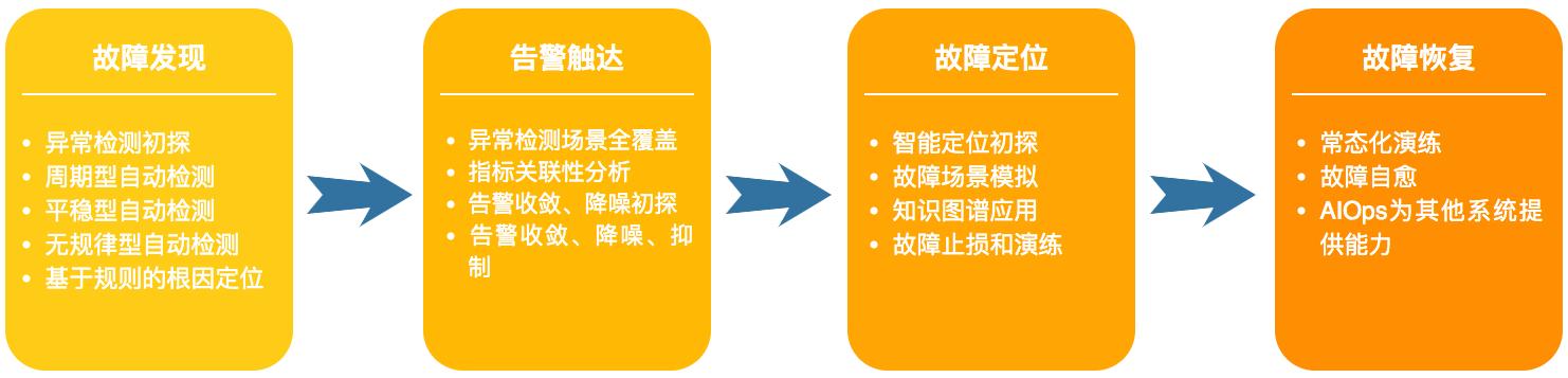 图4 AIOps在故障管理方面的演进路线