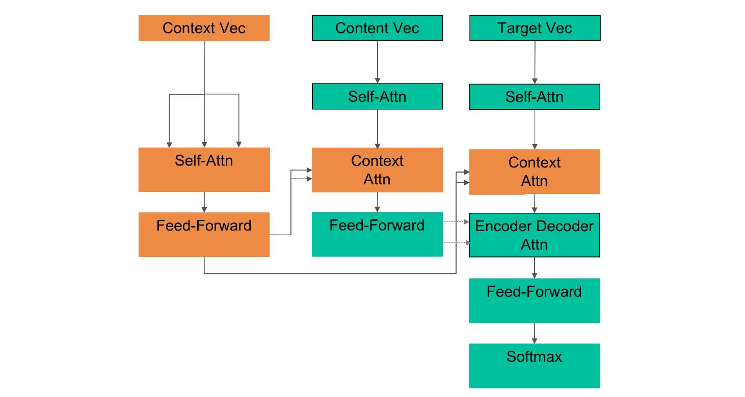 图15 Transformer Based Seq2Seq Model