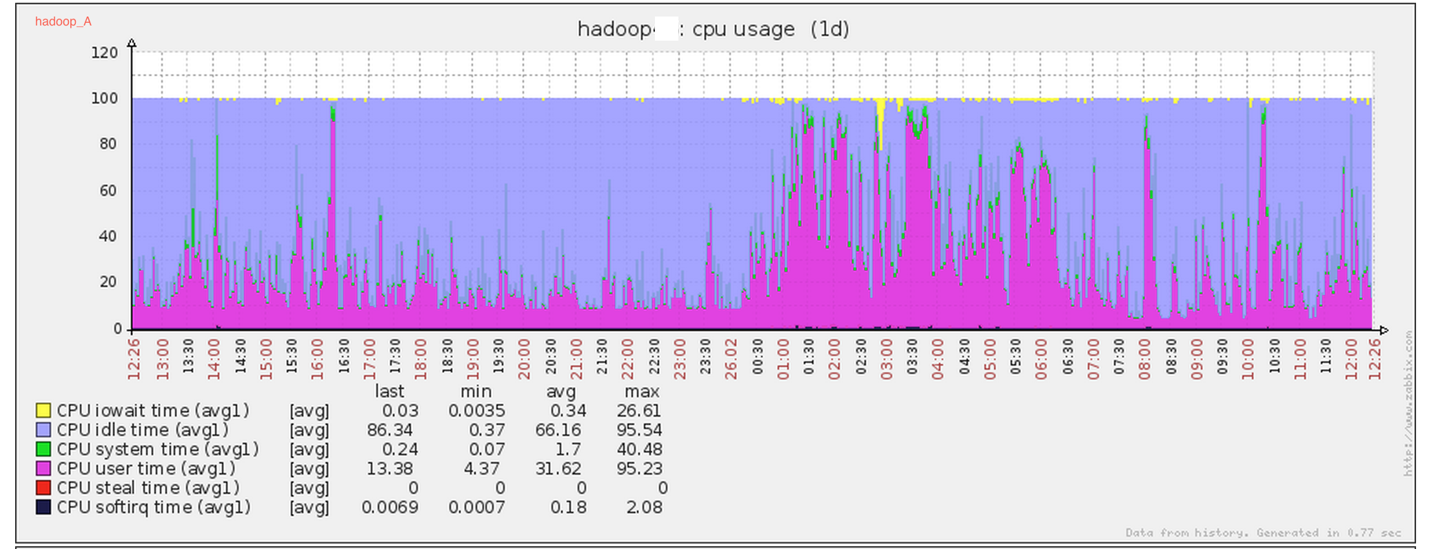 hadoop_A cpu sys态正常