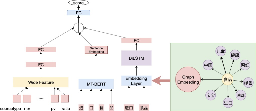 图9 复合概念挖掘的Wide&Deep模型