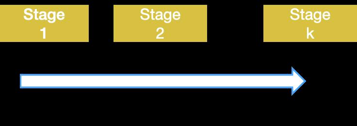 图11 基于样本强度的多阶段训练