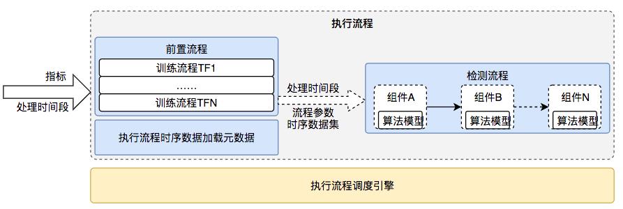 图19 执行流程组成和处理过程