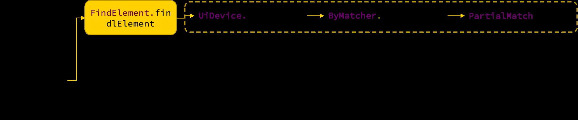 图4 Appium定位元素的实现流程
