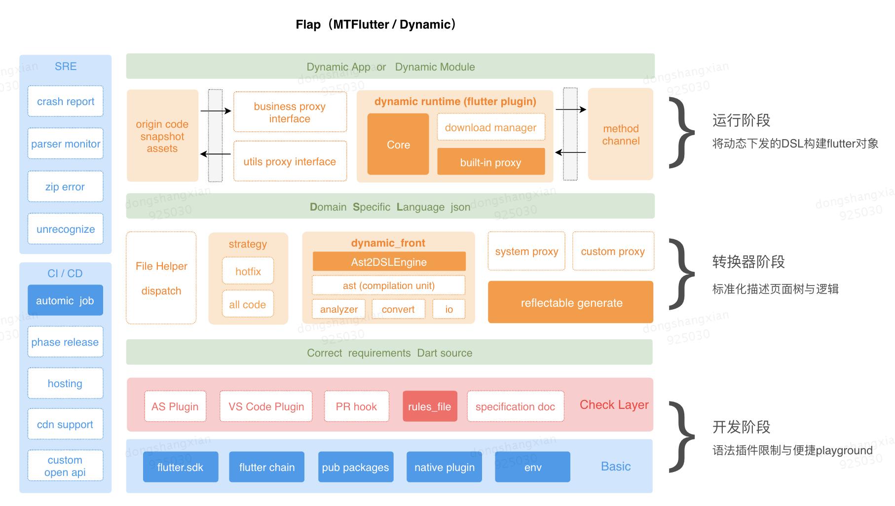 图1 Flap整体架构