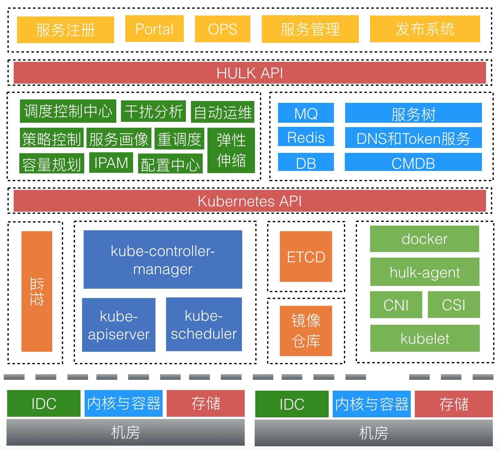 HULK2.0架构图