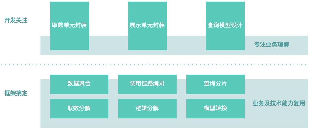 图23 业务开发聚焦业务本身