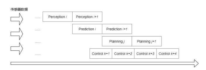 图2 无人车系统理想时序
