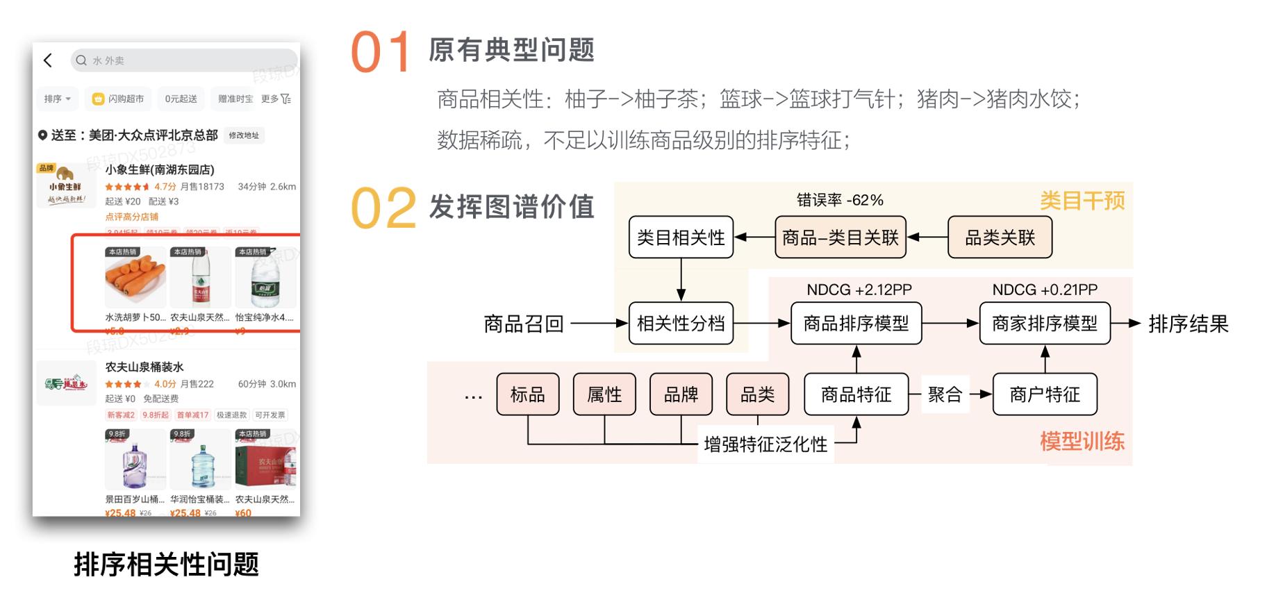 图16 基于图谱的排序优化