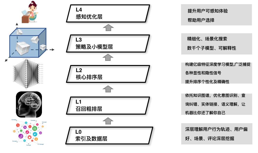 图1 基于知识图谱的点评搜索5层架构