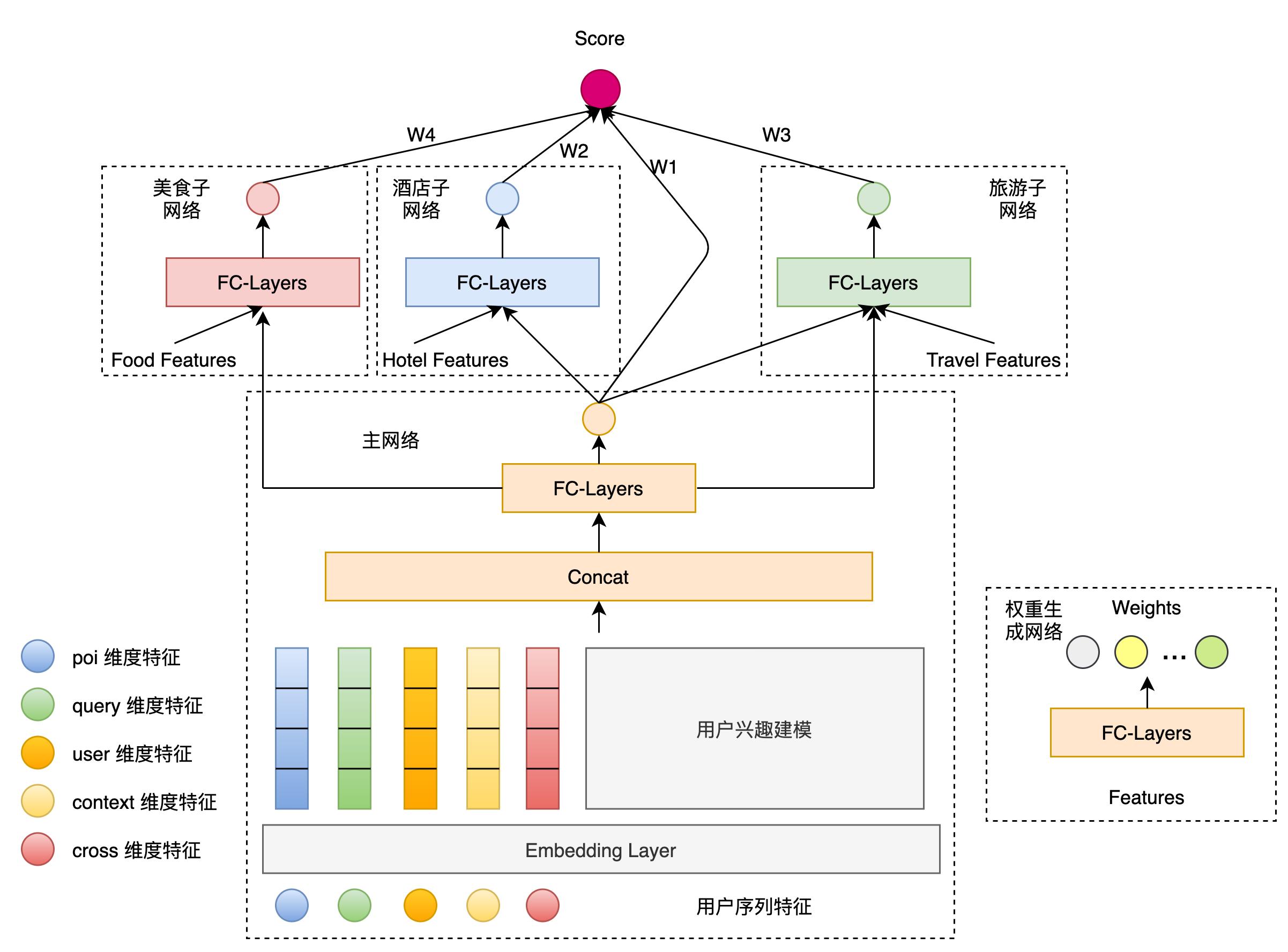 图7 MBN-V2 模型结构图